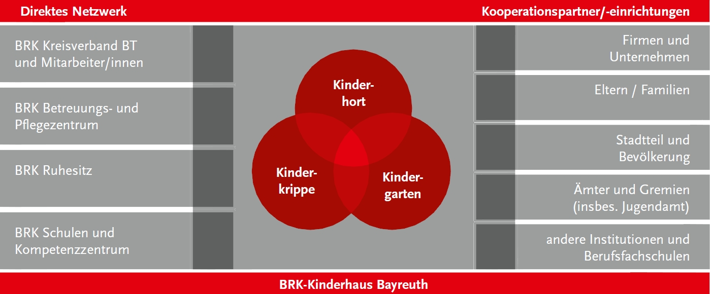 Diagramm Kooperationspartner direktes Netzwerk